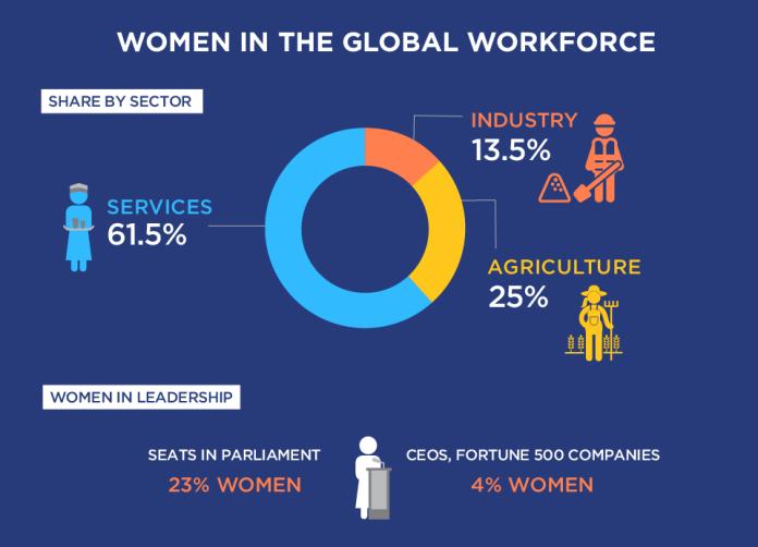 CyberBlog_Women in Workforce globally_occupation-en-960px (2)